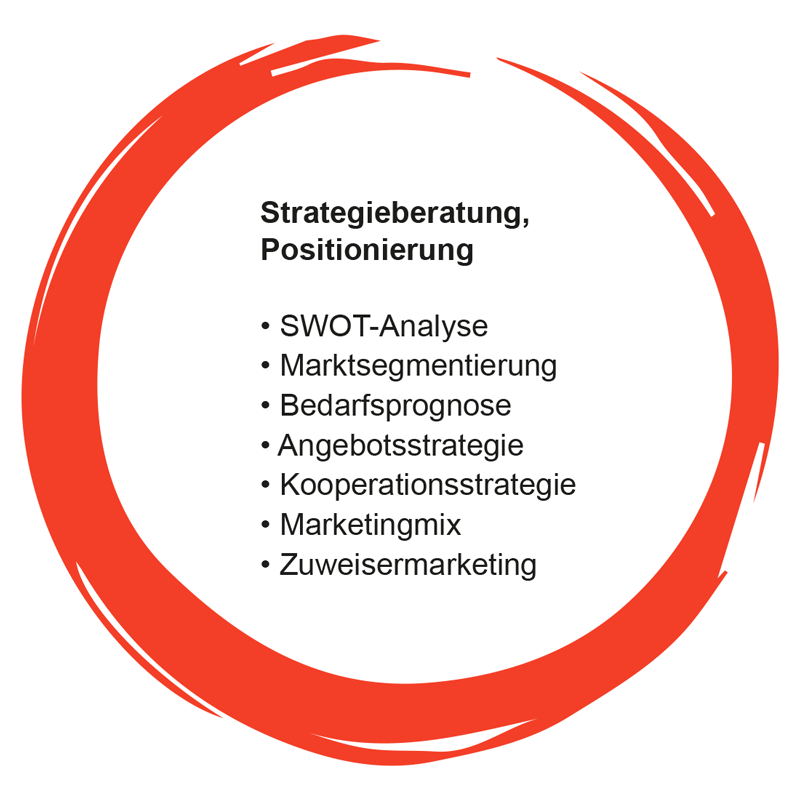 Angebot: Strategieberatung, Positionierung